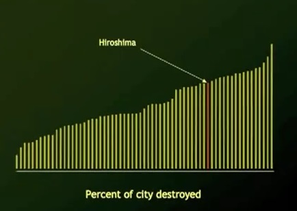 hiroshima-percentage-destroyed
