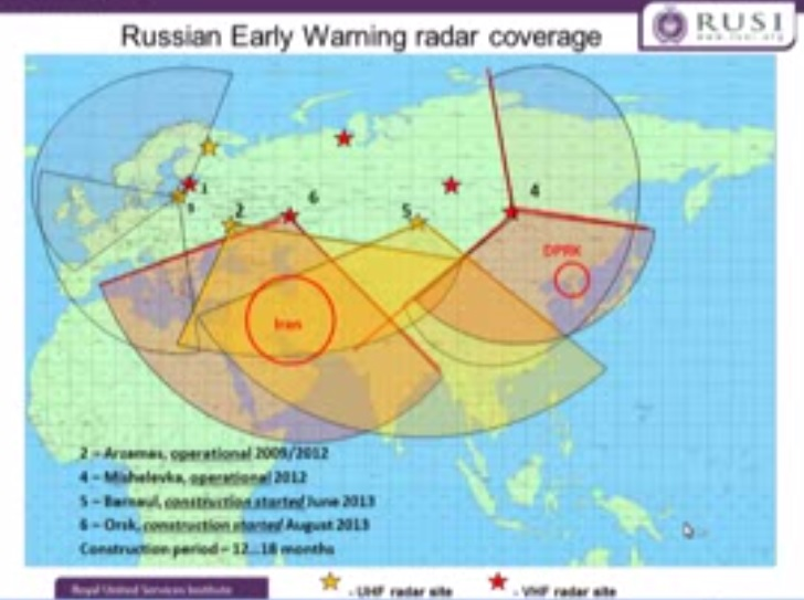 russian-early warning radar coverage